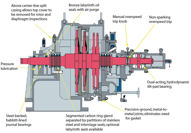 Turbine Diagram